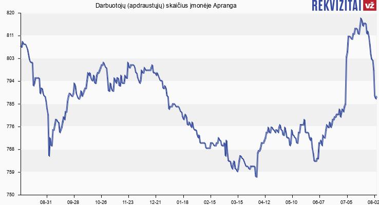 Darbuotojų (apdraustųjų) skaičius įmonėje Apranga