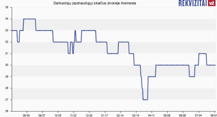 Darbuotojų (apdraustųjų) skaičius įmonėje Aremesta