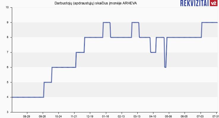 Darbuotojų (apdraustųjų) skaičius įmonėje ARHEVA