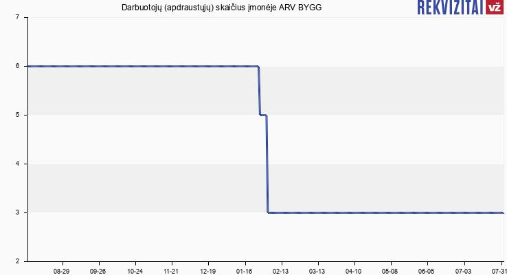 Darbuotojų (apdraustųjų) skaičius įmonėje ARV BYGG
