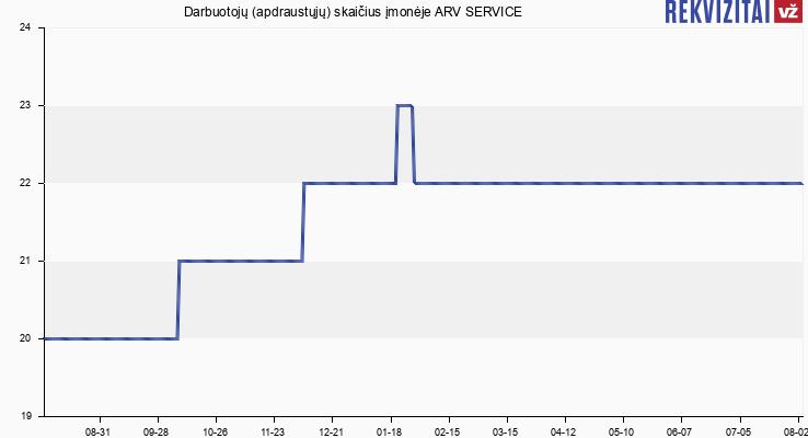 Darbuotojų (apdraustųjų) skaičius įmonėje ARV SERVICE