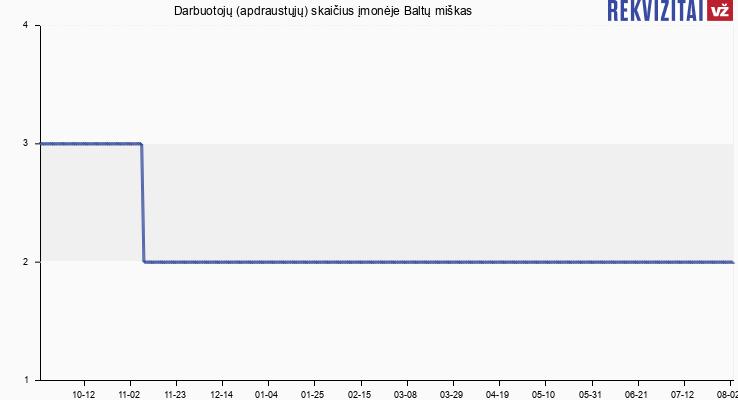 Darbuotojų (apdraustųjų) skaičius įmonėje Baltų miškas
