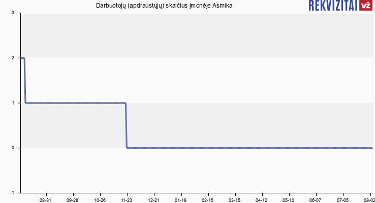 Darbuotojų (apdraustųjų) skaičius įmonėje Asmika