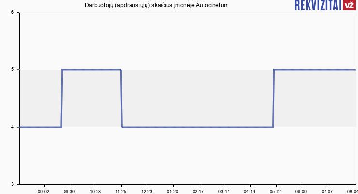 Darbuotojų (apdraustųjų) skaičius įmonėje Autocinetum