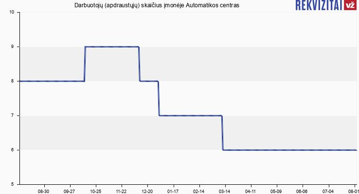 Darbuotojų (apdraustųjų) skaičius įmonėje Automatikos centras