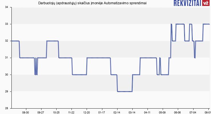 Darbuotojų (apdraustųjų) skaičius įmonėje Automatizavimo sprendimai