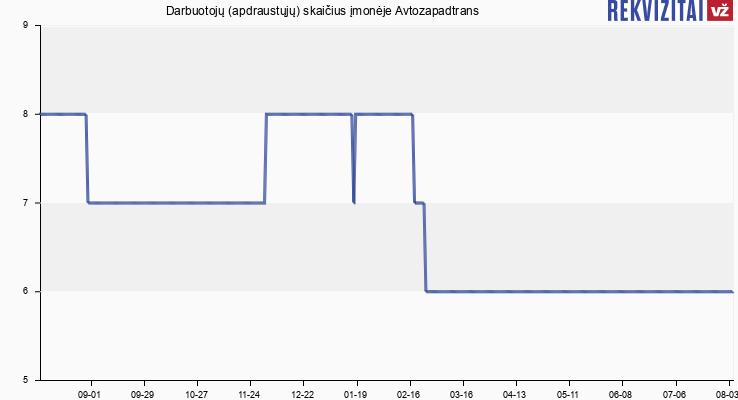 Darbuotojų (apdraustųjų) skaičius įmonėje Avtozapadtrans