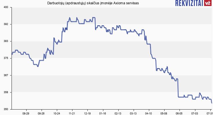 Darbuotojų (apdraustųjų) skaičius įmonėje Axioma servisas