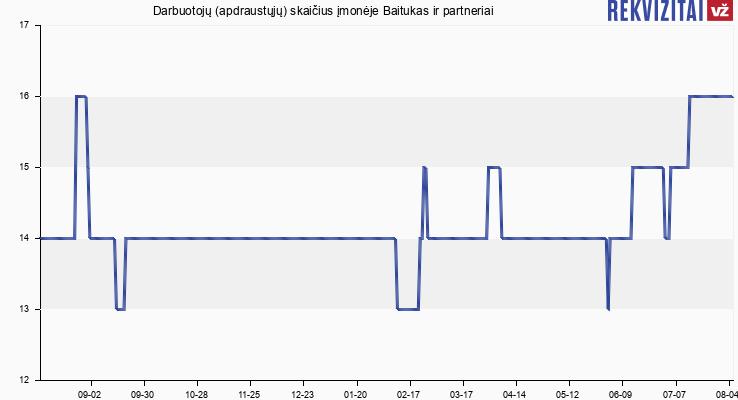 Darbuotojų (apdraustųjų) skaičius įmonėje Baitukas ir partneriai