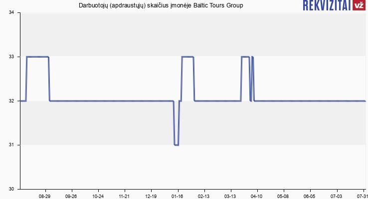 Darbuotojų (apdraustųjų) skaičius įmonėje Baltic Tours Group