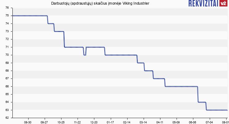 Darbuotojų (apdraustųjų) skaičius įmonėje Viking Industrier