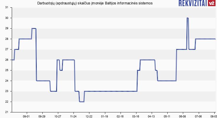Darbuotojų (apdraustųjų) skaičius įmonėje Baltijos informacinės sistemos