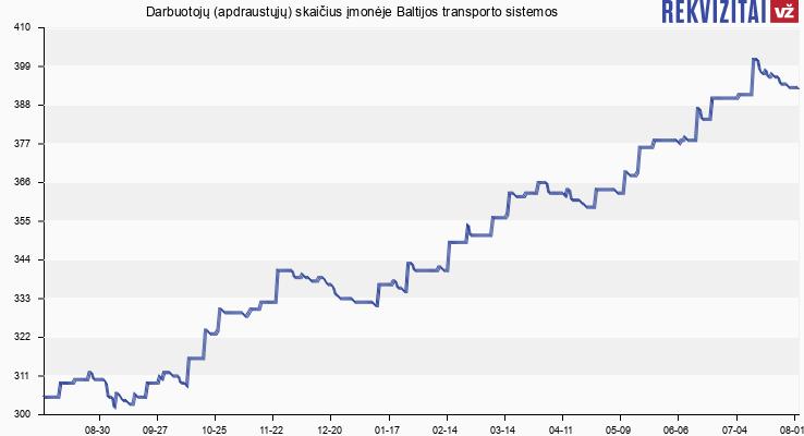 Darbuotojų (apdraustųjų) skaičius įmonėje Baltijos transporto sistemos