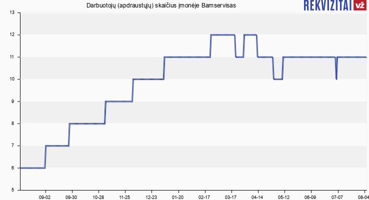 Darbuotojų (apdraustųjų) skaičius įmonėje Bamservisas