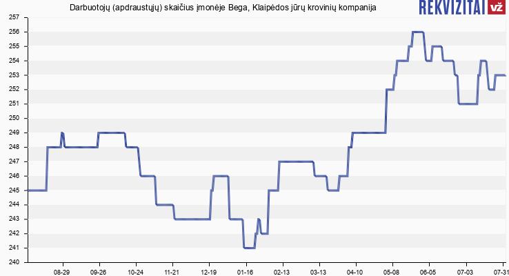 Darbuotojų (apdraustųjų) skaičius įmonėje Bega, Klaipėdos jūrų krovinių kompanija