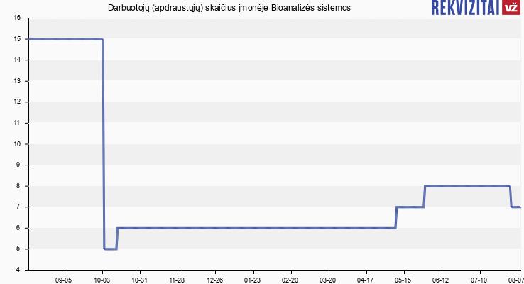 Darbuotojų (apdraustųjų) skaičius įmonėje Bioanalizės sistemos