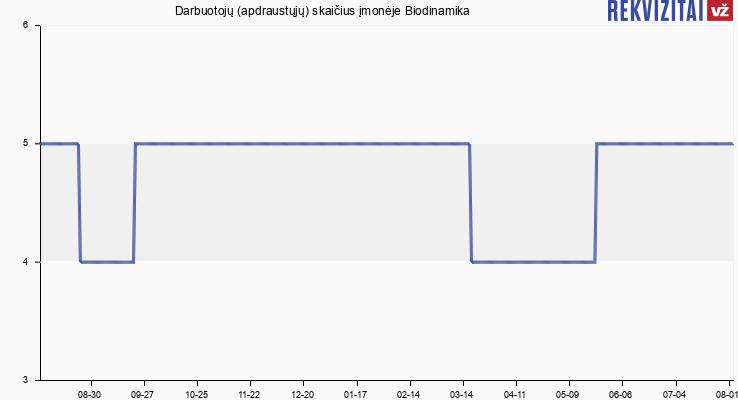 Darbuotojų (apdraustųjų) skaičius įmonėje Biodinamika
