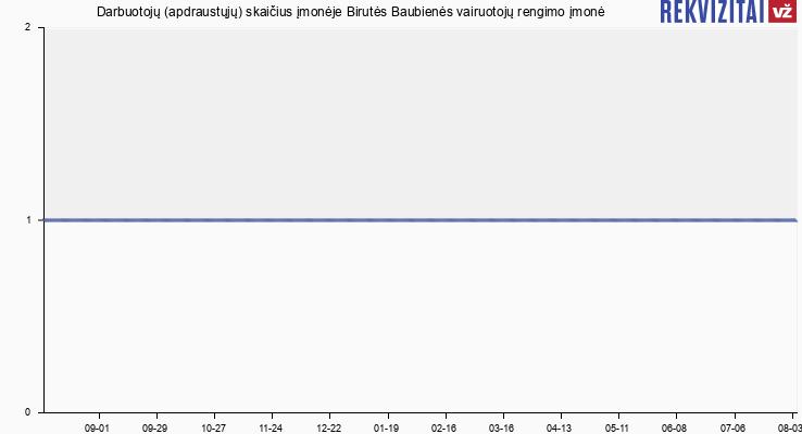 Darbuotojų (apdraustųjų) skaičius įmonėje Birutės Baubienės vairuotojų rengimo įmonė