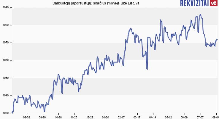 Darbuotojų (apdraustųjų) skaičius įmonėje Bitė Lietuva