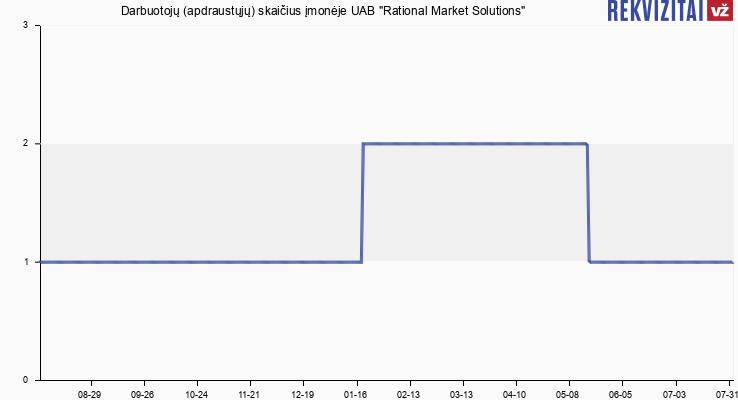 """Darbuotojų (apdraustųjų) skaičius įmonėje UAB """"Rational Market Solutions"""""""