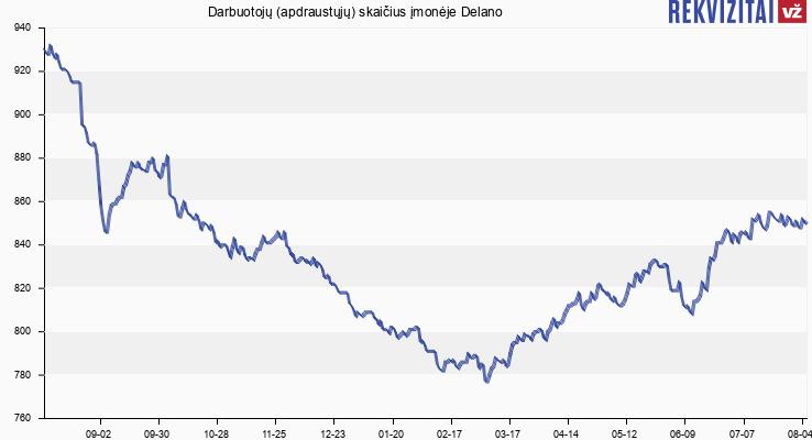Darbuotojų (apdraustųjų) skaičius įmonėje Delano