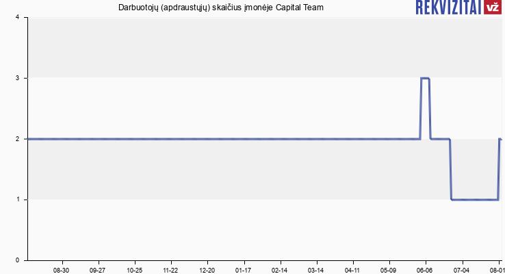 Darbuotojų (apdraustųjų) skaičius įmonėje Capital Team