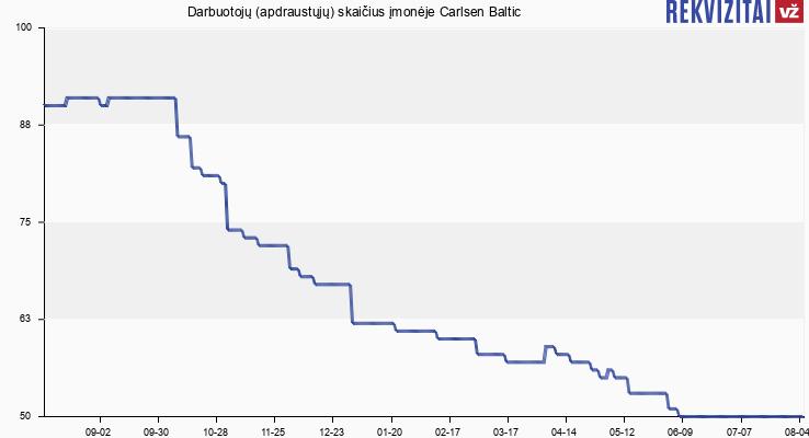 Darbuotojų (apdraustųjų) skaičius įmonėje Carlsen Baltic