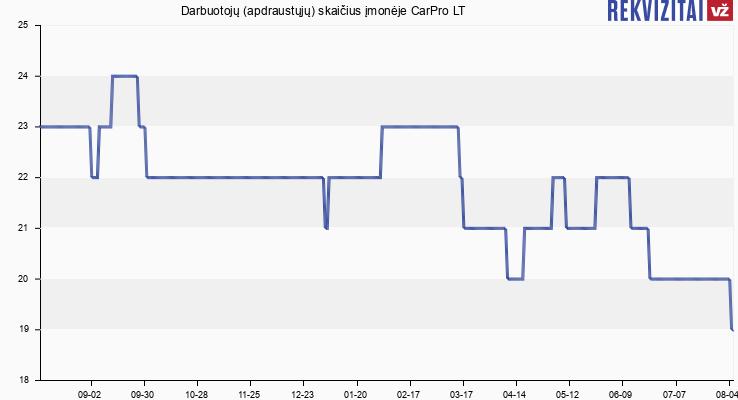 Darbuotojų (apdraustųjų) skaičius įmonėje CarPro LT