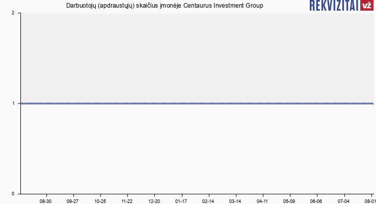 Darbuotojų (apdraustųjų) skaičius įmonėje Centaurus Investment Group