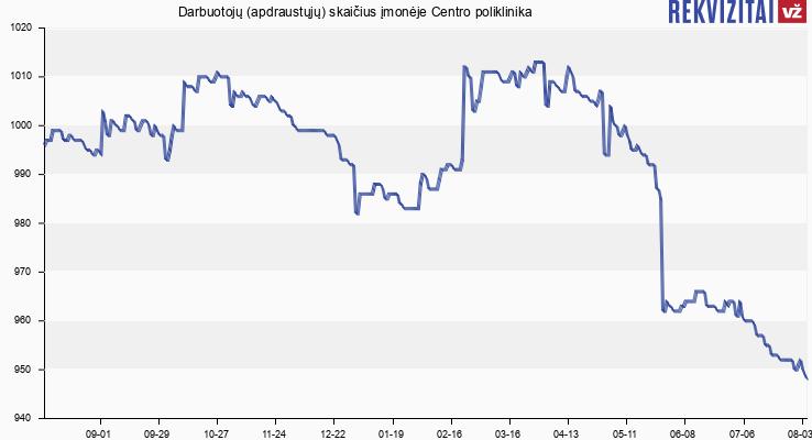 Darbuotojų (apdraustųjų) skaičius įmonėje Centro Poliklinika