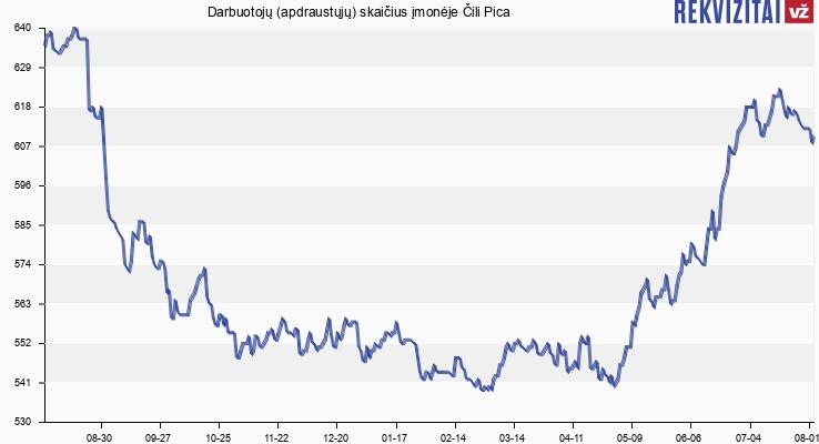Darbuotojų (apdraustųjų) skaičius įmonėje Čili Pica