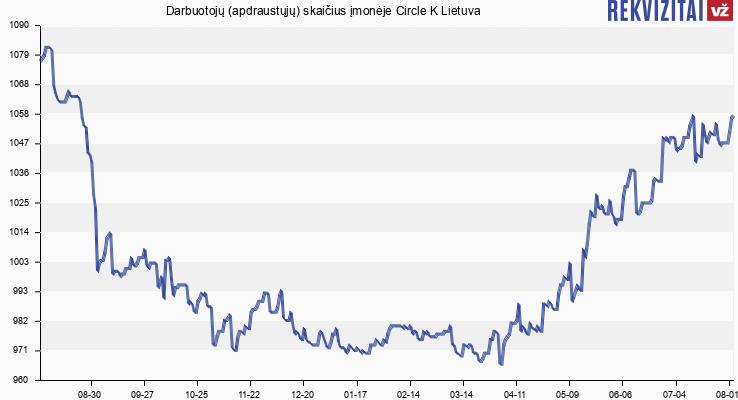 Darbuotojų (apdraustųjų) skaičius įmonėje Circle K Lietuva