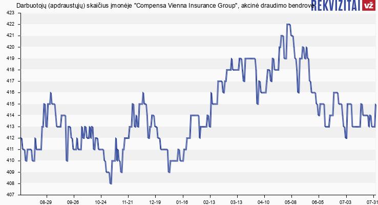 """Darbuotojų (apdraustųjų) skaičius įmonėje """"Compensa Vienna Insurance Group"""", akcinė draudimo bendrovė"""