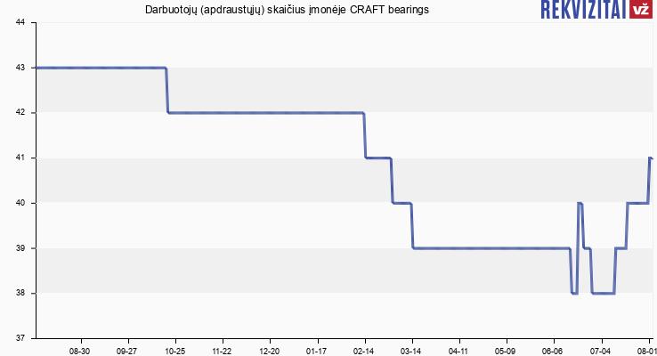 Darbuotojų (apdraustųjų) skaičius įmonėje CRAFT bearings