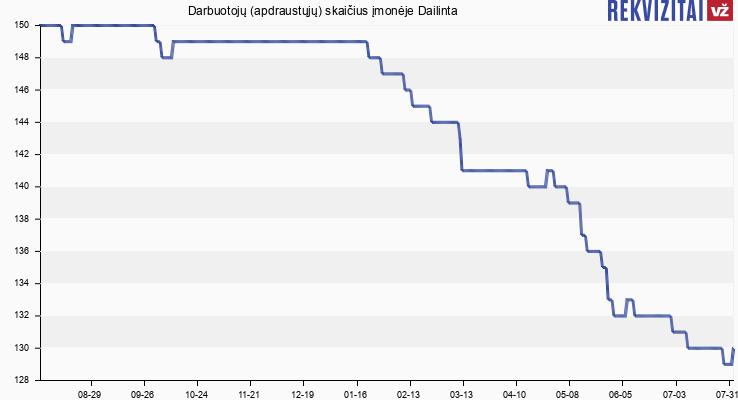 Darbuotojų (apdraustųjų) skaičius įmonėje Dailinta