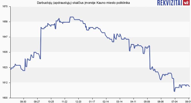 Darbuotojų (apdraustųjų) skaičius įmonėje Kauno miesto poliklinika