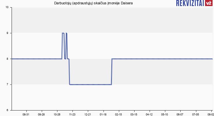 Darbuotojų (apdraustųjų) skaičius įmonėje Daisera