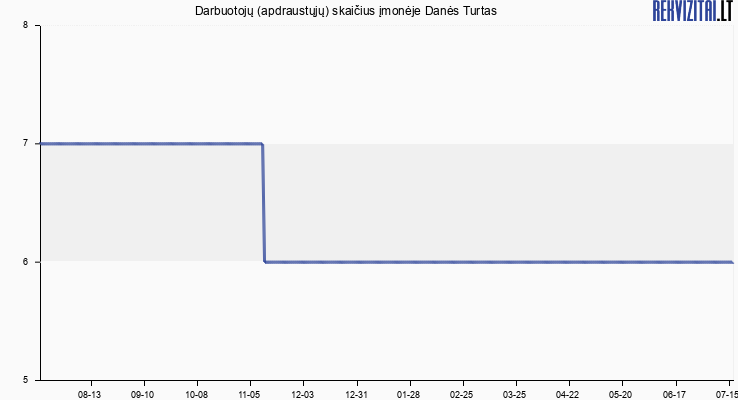 Darbuotojų (apdraustųjų) skaičius įmonėje Danės Turtas