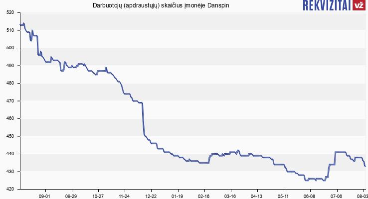 Darbuotojų (apdraustųjų) skaičius įmonėje Danspin