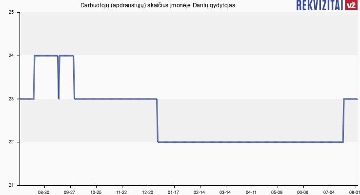 Darbuotojų (apdraustųjų) skaičius įmonėje Dantų gydytojas