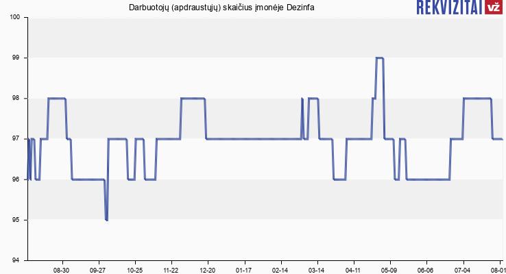 Darbuotojų (apdraustųjų) skaičius įmonėje Dezinfa