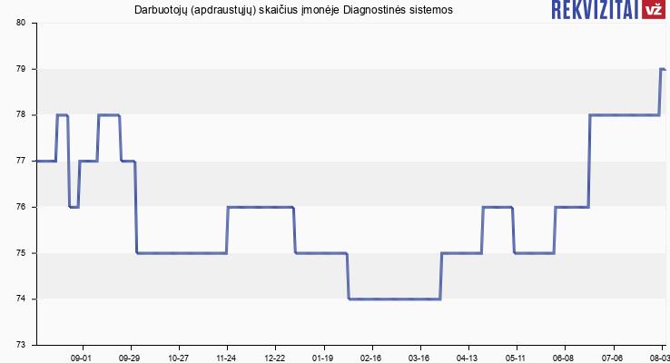 Darbuotojų (apdraustųjų) skaičius įmonėje Diagnostinės sistemos
