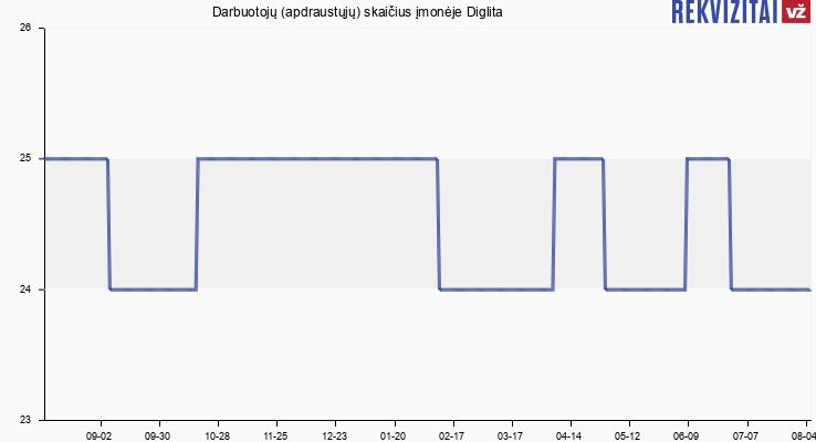 Darbuotojų (apdraustųjų) skaičius įmonėje Diglita