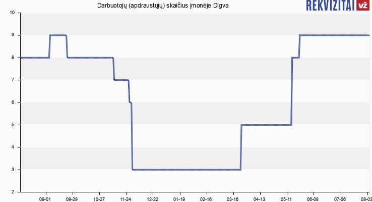 Darbuotojų (apdraustųjų) skaičius įmonėje Digva