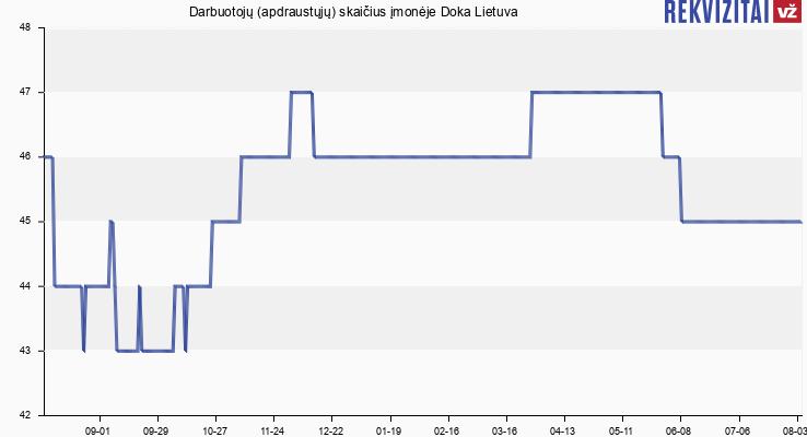 Darbuotojų (apdraustųjų) skaičius įmonėje Doka Lietuva