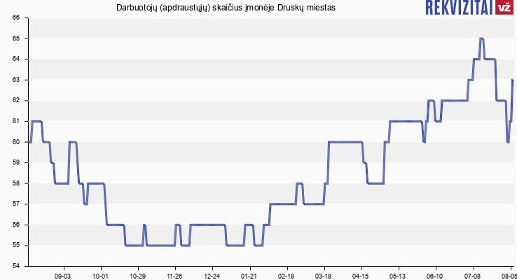 Darbuotojų (apdraustųjų) skaičius įmonėje Druskų miestas