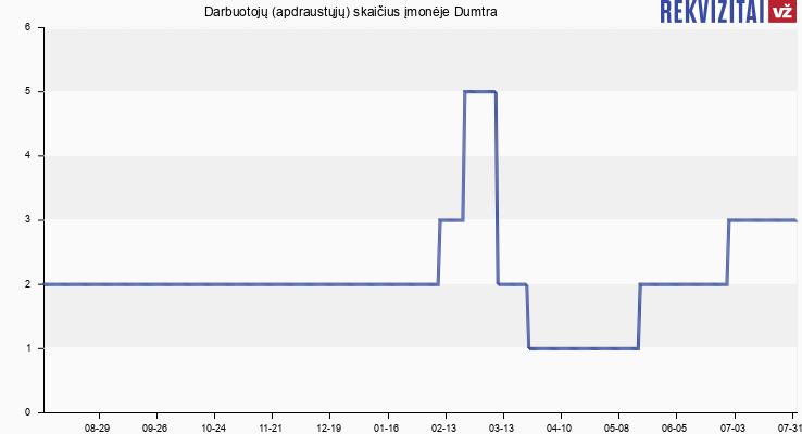 Darbuotojų (apdraustųjų) skaičius įmonėje Dumtra