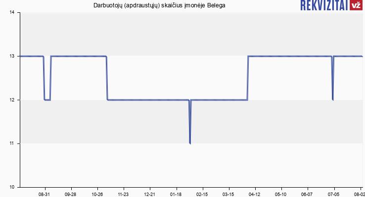 Darbuotojų (apdraustųjų) skaičius įmonėje E. Beržinskienės IĮ