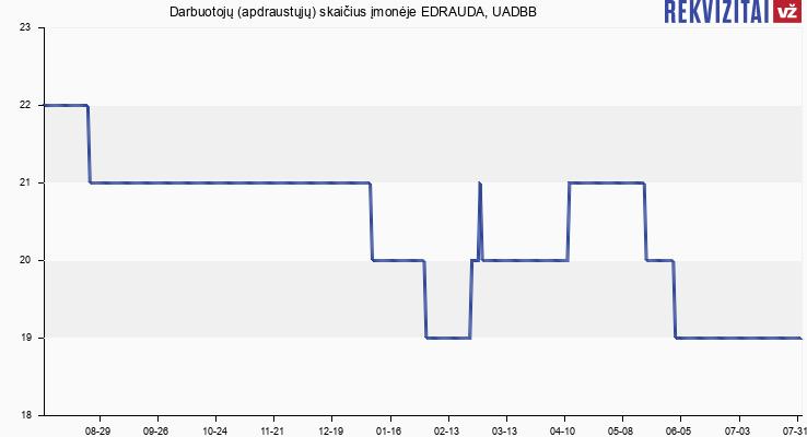Darbuotojų (apdraustųjų) skaičius įmonėje EDRAUDA, UADBB