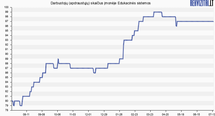 Darbuotojų (apdraustųjų) skaičius įmonėje Edukacinės sistemos